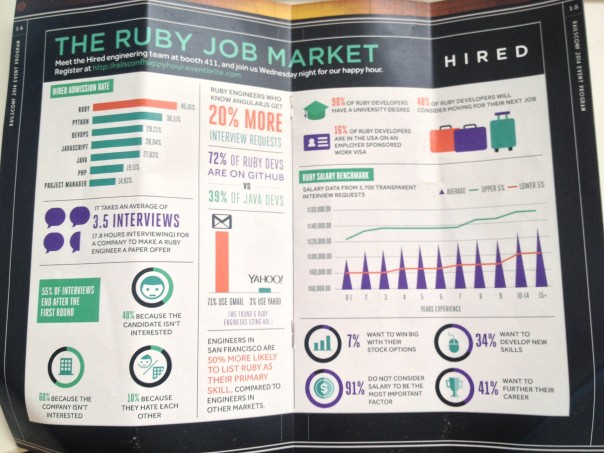 The ruby job market